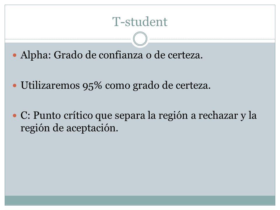 T-student Alpha: Grado de confianza o de certeza. Utilizaremos 95% como grado de certeza. C: Punto crítico que separa la región a rechazar y la región