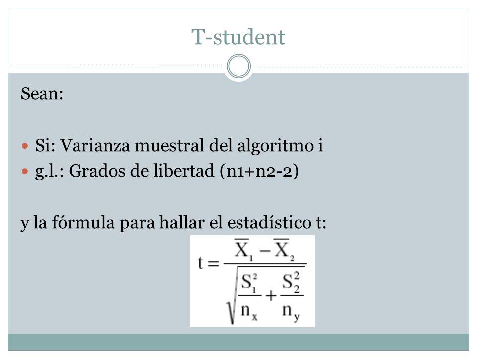 T-student Sean: Si: Varianza muestral del algoritmo i g.l.: Grados de libertad (n1+n2-2) y la fórmula para hallar el estadístico t: