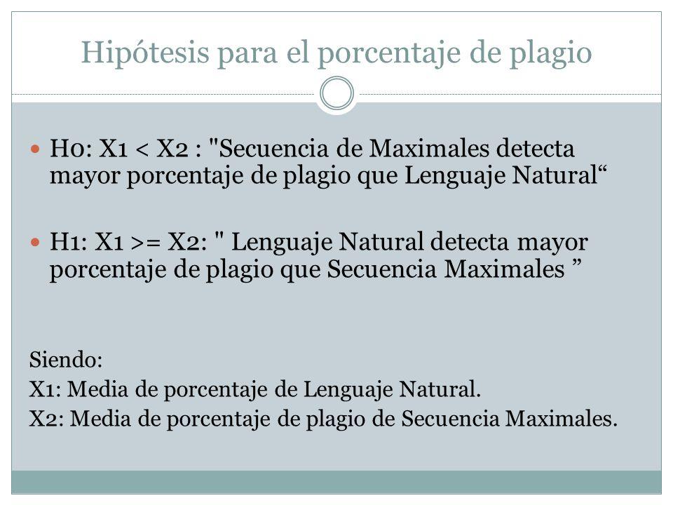 Hipótesis para el porcentaje de plagio H0: X1 < X2 :