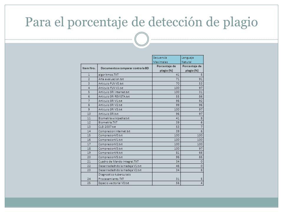 Para el porcentaje de detección de plagio Secuencia Maximales Lenguaje Natural Item Nro.Documento a comparar contra la BD Porcentaje de plagio (%) 1al