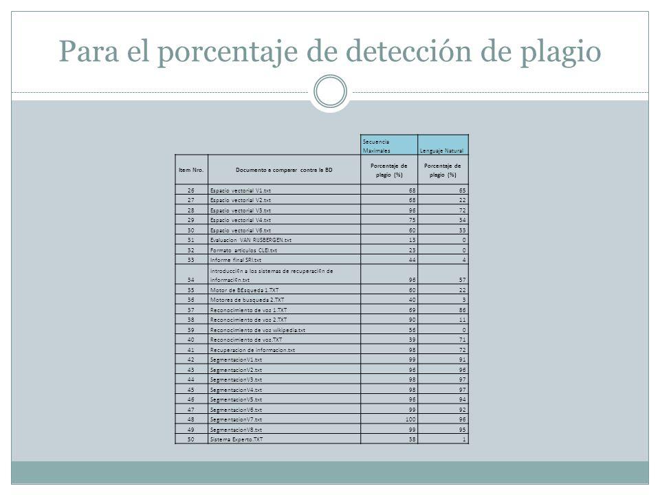 Para el porcentaje de detección de plagio Secuencia MaximalesLenguaje Natural Item Nro.Documento a comparar contra la BD Porcentaje de plagio (%) 26Es