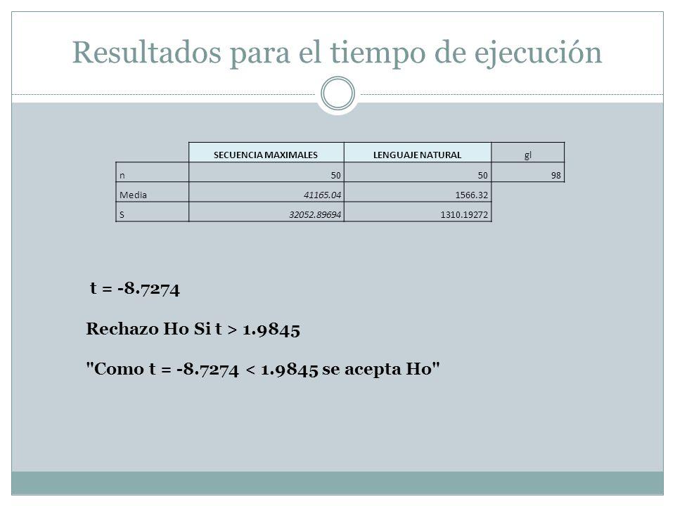 Resultados para el tiempo de ejecución SECUENCIA MAXIMALESLENGUAJE NATURALgl n 50 98 Media 41165.04 1566.32 S 32052.89694 1310.19272 t = -8.7274 Recha