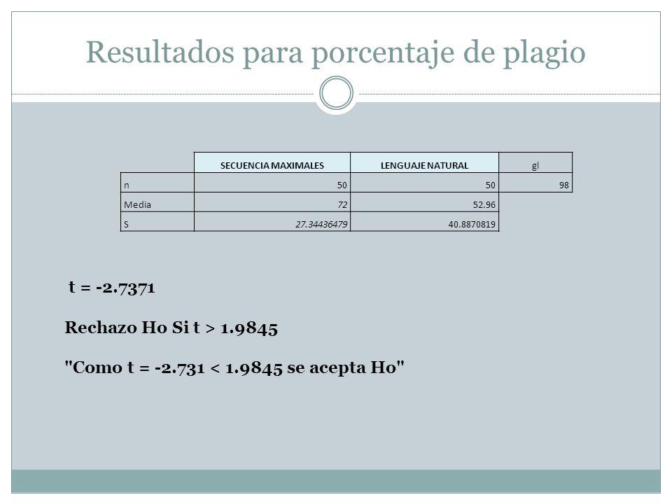 Resultados para porcentaje de plagio SECUENCIA MAXIMALESLENGUAJE NATURALgl n 50 98 Media 72 52.96 S 27.34436479 40.8870819 t = -2.7371 Rechazo Ho Si t