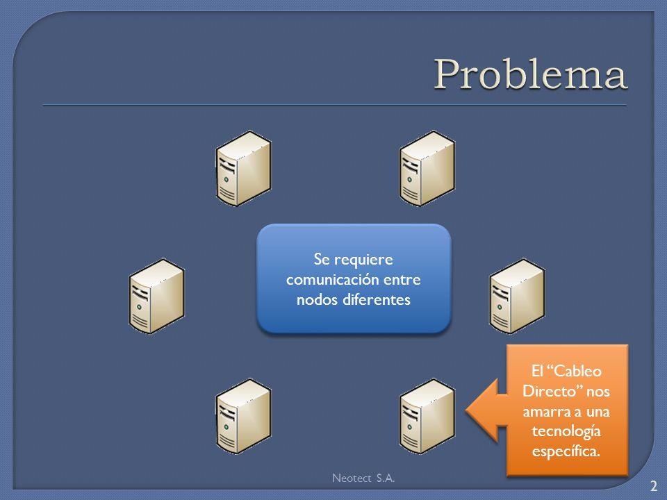 2 Se requiere comunicación entre nodos diferentes El Cableo Directo nos amarra a una tecnología específica.