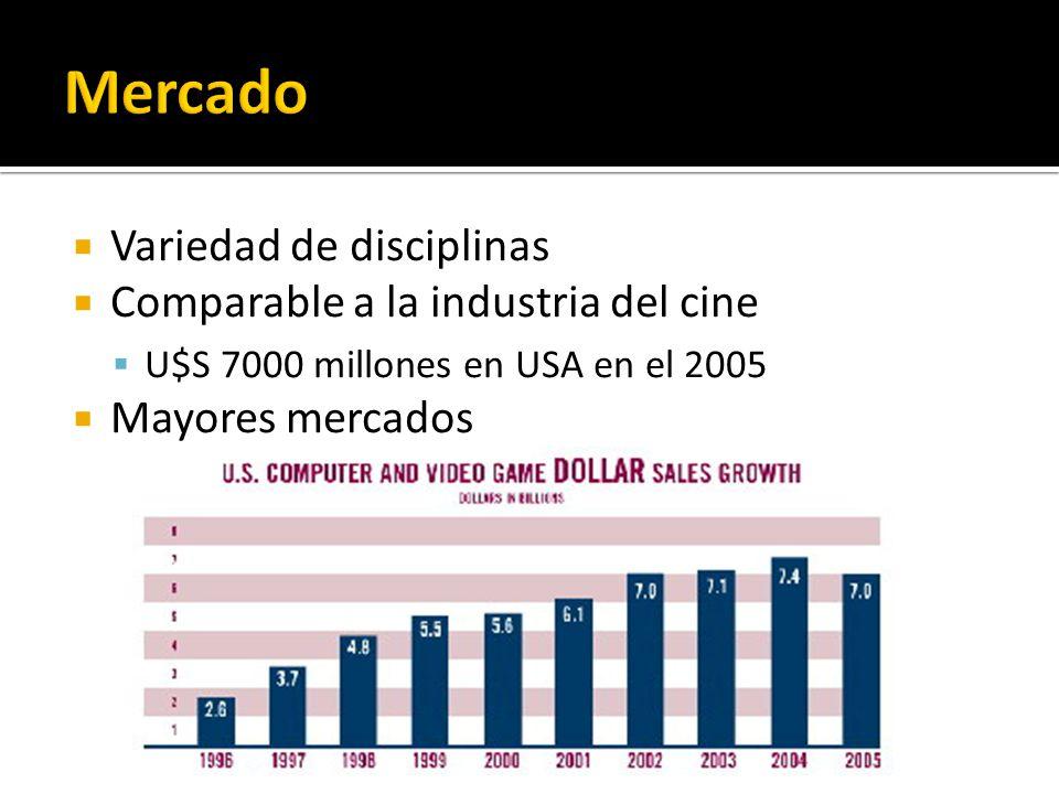 Variedad de disciplinas Comparable a la industria del cine U$S 7000 millones en USA en el 2005 Mayores mercados