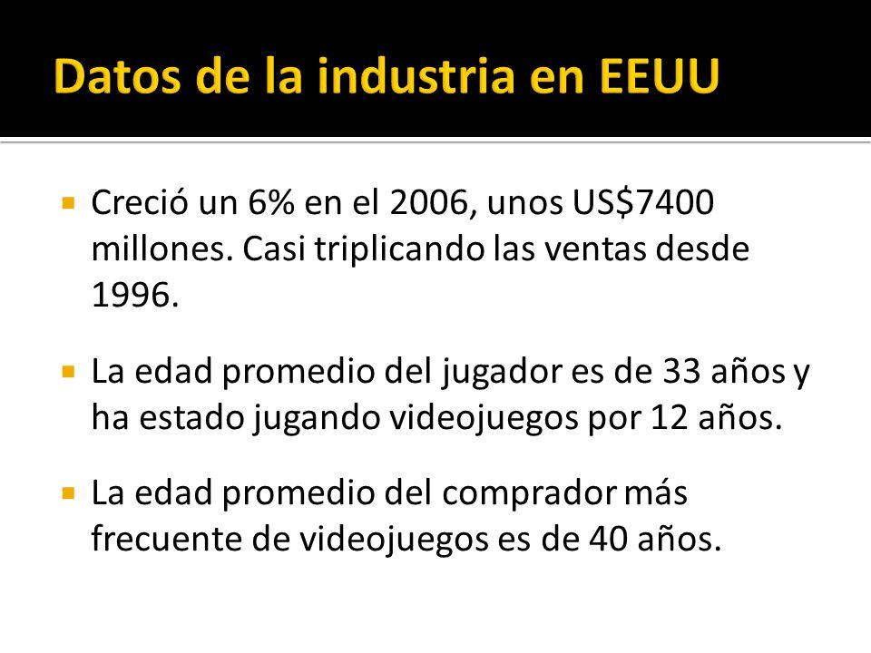 Creció un 6% en el 2006, unos US$7400 millones. Casi triplicando las ventas desde 1996.