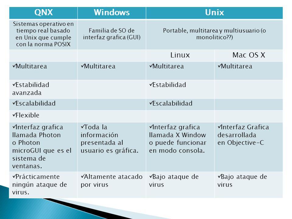 QNXWindowsUnix Sistemas operativo en tiempo real basado en Unix que cumple con la norma POSIX Familia de SO de interfaz grafica (GUI) Portable, multitarea y multiusuario (o monolitico??) LinuxMac OS X Multitarea Estabilidad avanzada Estabilidad Escalabilidad Flexible Interfaz grafica llamada Photon o Photon microGUI que es el sistema de ventanas.