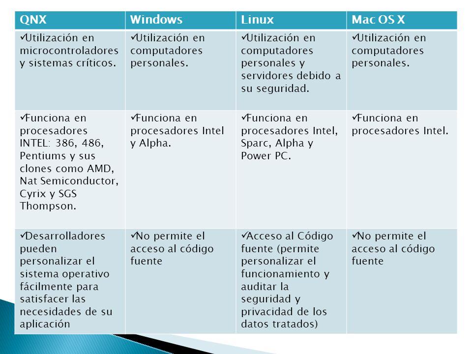 QNXWindowsLinuxMac OS X Utilización en microcontroladores y sistemas críticos. Utilización en computadores personales. Utilización en computadores per