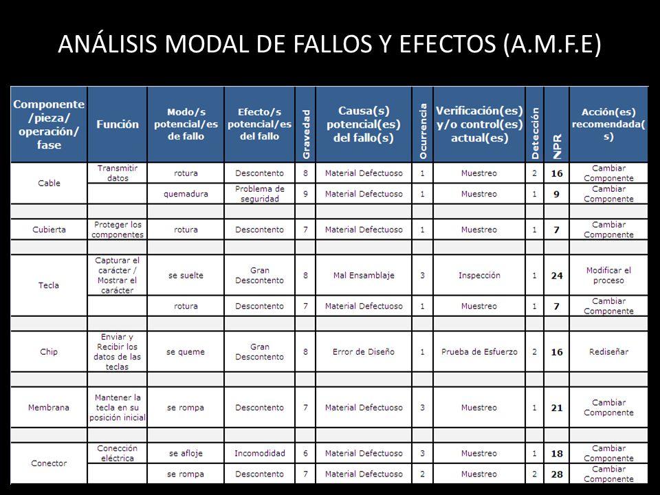 ANÁLISIS MODAL DE FALLOS Y EFECTOS (A.M.F.E)
