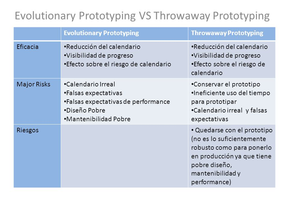 Evolutionary Prototyping VS Throwaway Prototyping Evolutionary PrototypingThrowaway Prototyping Eficacia Reducción del calendario Visibilidad de progr