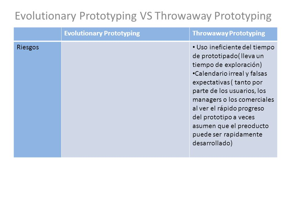 Evolutionary Prototyping VS Throwaway Prototyping Evolutionary PrototypingThrowaway Prototyping Riesgos Uso ineficiente del tiempo de prototipado( lle