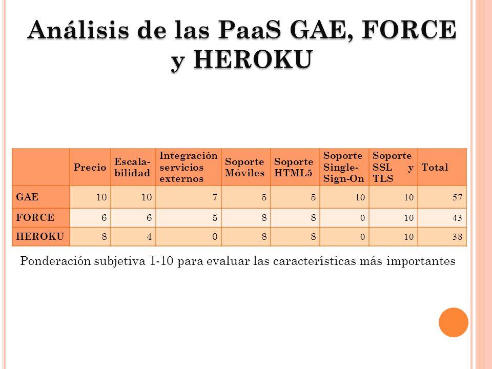 Análisis de las PaaS GAE, FORCE y HEROKU Precio Escala- bilidad Integración servicios externos Soporte Móviles Soporte HTML5 Soporte Single- Sign-On S