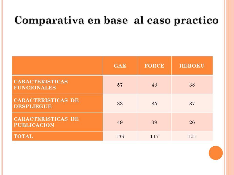 Comparativa en base al caso practico GAEFORCEHEROKU CARACTERISTICAS FUNCIONALES 574338 CARACTERISTICAS DE DESPLIEGUE 333537 CARACTERISTICAS DE PUBLICA