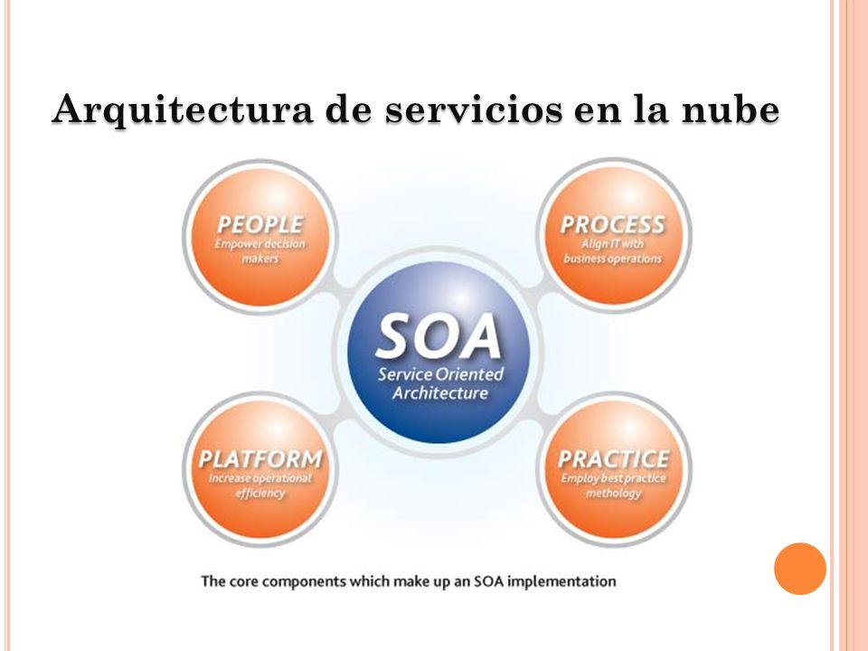 Arquitectura de servicios en la nube