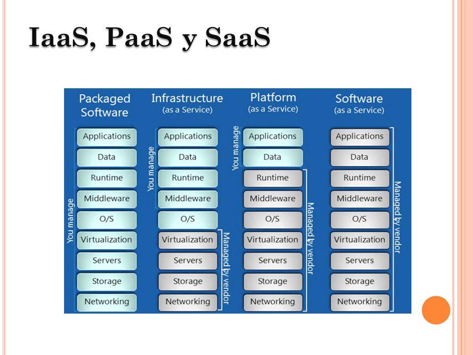 Análisisde características Análisis de características Los puntos a evaluar: Costo del servicio Escalabilidad y disponibilidad Integración con servicios externos Consola de administración Soporte para dispositivos móbiles Soporte HTML 5 y websockets