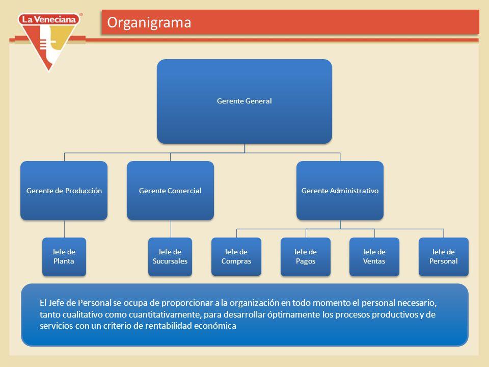 Organigrama Gerente General Gerente de Producción Jefe de Planta Gerente Comercial Jefe de Sucursales Gerente Administrativo Jefe de Compras Jefe de P