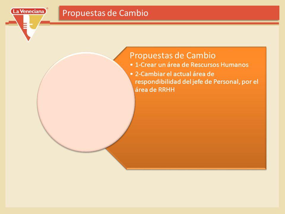 Propuestas de Cambio 1-Crear un área de Rescursos Humanos 2-Cambiar el actual área de respondibilidad del jefe de Personal, por el área de RRHH Propue