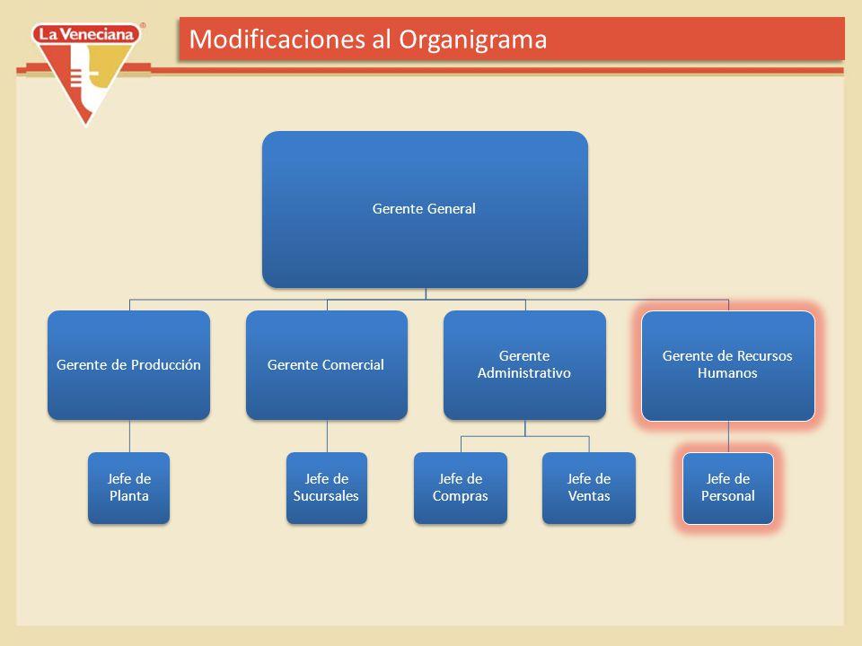 Modificaciones al Organigrama Gerente General Gerente de Producción Jefe de Planta Gerente Comercial Jefe de Sucursales Gerente Administrativo Jefe de