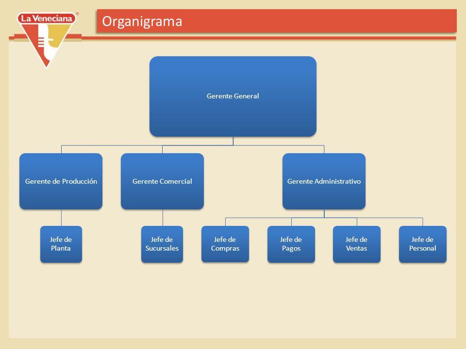 Propuestas de Cambio 1-Crear un área de Rescursos Humanos 2-Cambiar el actual área de respondibilidad del jefe de Personal, por el área de RRHH Propuestas de Cambio