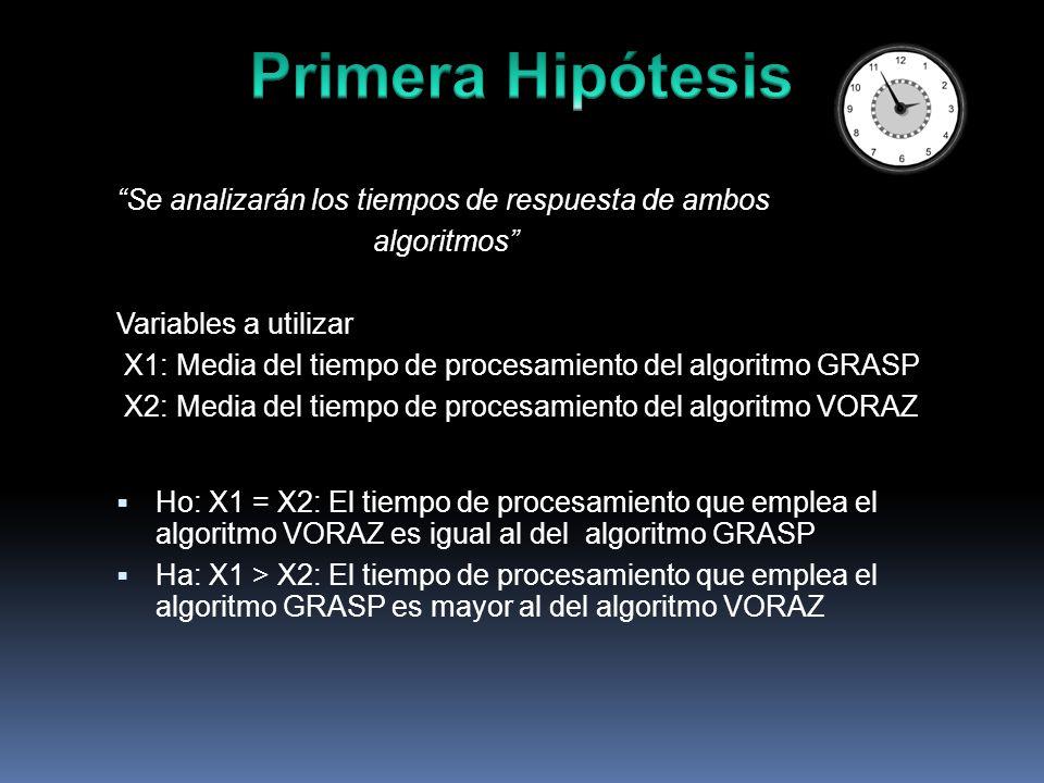 Se analizarán los tiempos de respuesta de ambos algoritmos Variables a utilizar X1: Media del tiempo de procesamiento del algoritmo GRASP X2: Media del tiempo de procesamiento del algoritmo VORAZ Ho: X1 = X2: El tiempo de procesamiento que emplea el algoritmo VORAZ es igual al del algoritmo GRASP Ha: X1 > X2: El tiempo de procesamiento que emplea el algoritmo GRASP es mayor al del algoritmo VORAZ