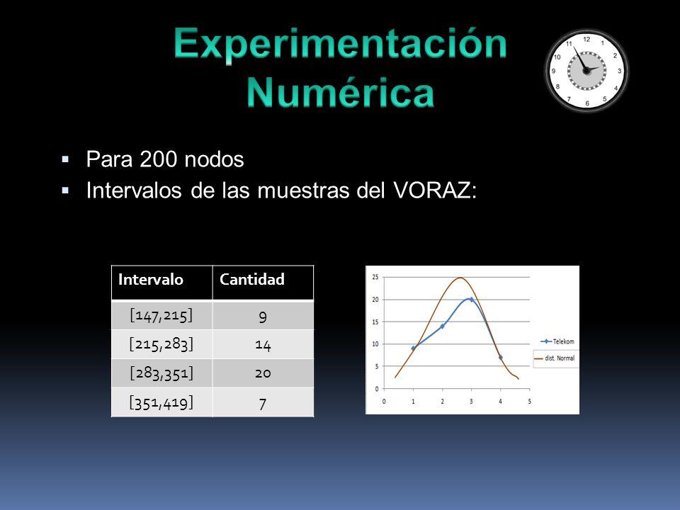 Para 200 nodos Intervalos de las muestras del VORAZ: IntervaloCantidad [147,215]9 [215,283]14 [283,351]20 [351,419]7