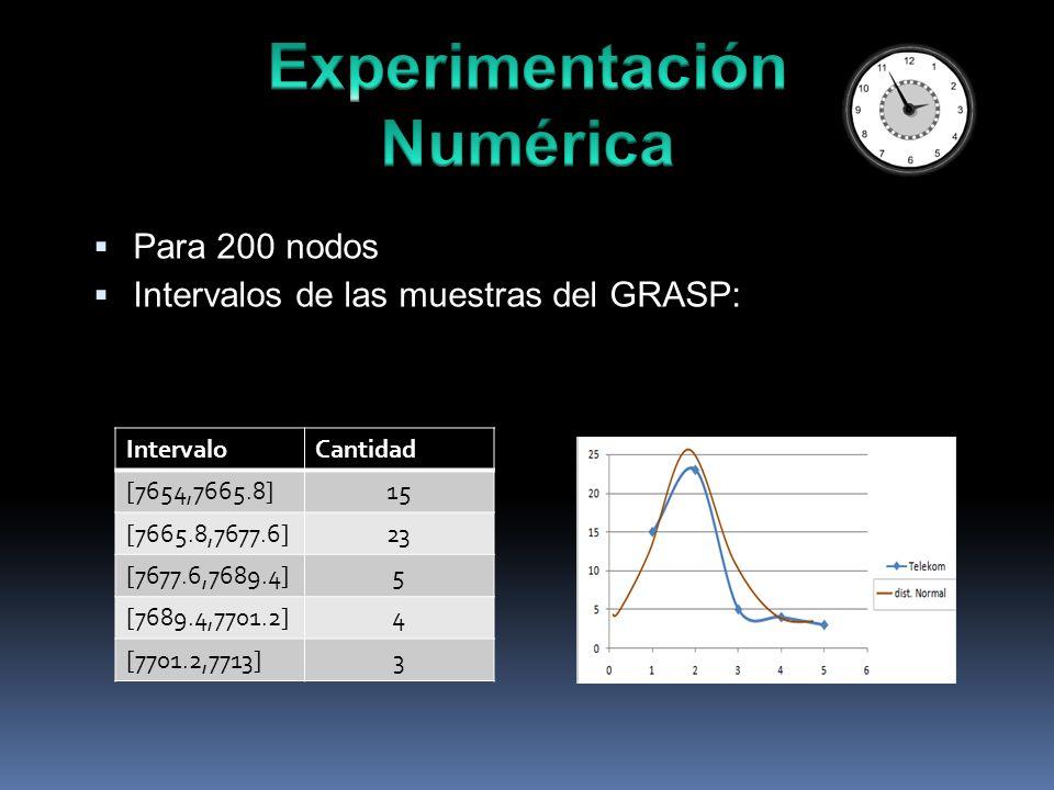 Para 200 nodos Intervalos de las muestras del GRASP: IntervaloCantidad [7654,7665.8]15 [7665.8,7677.6]23 [7677.6,7689.4]5 [7689.4,7701.2]4 [7701.2,7713]3