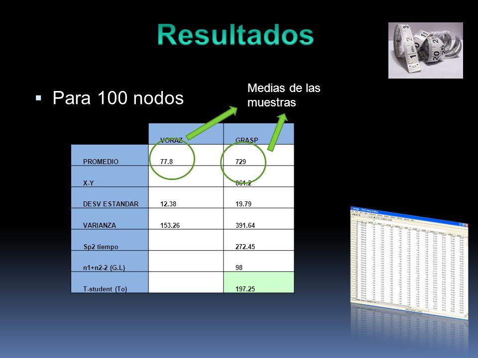 Para 100 nodos VORAZGRASP PROMEDIO77.8729 X-Y 861.2 DESV ESTANDAR12.3819.79 VARIANZA153.26391.64 Sp2 tiempo 272.45 n1+n2-2 (G.L) 98 T-student (To) 197.25 Medias de las muestras