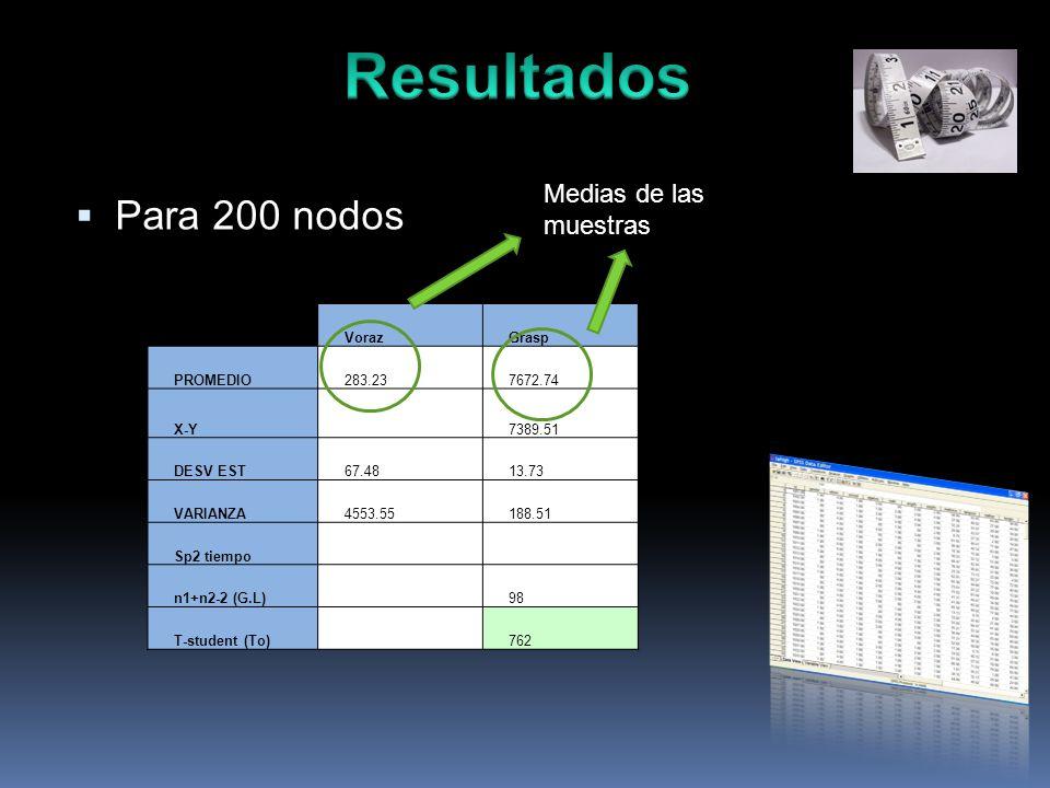 Para 200 nodos VorazGrasp PROMEDIO283.237672.74 X-Y 7389.51 DESV EST67.4813.73 VARIANZA4553.55188.51 Sp2 tiempo n1+n2-2 (G.L) 98 T-student (To) 762 Medias de las muestras