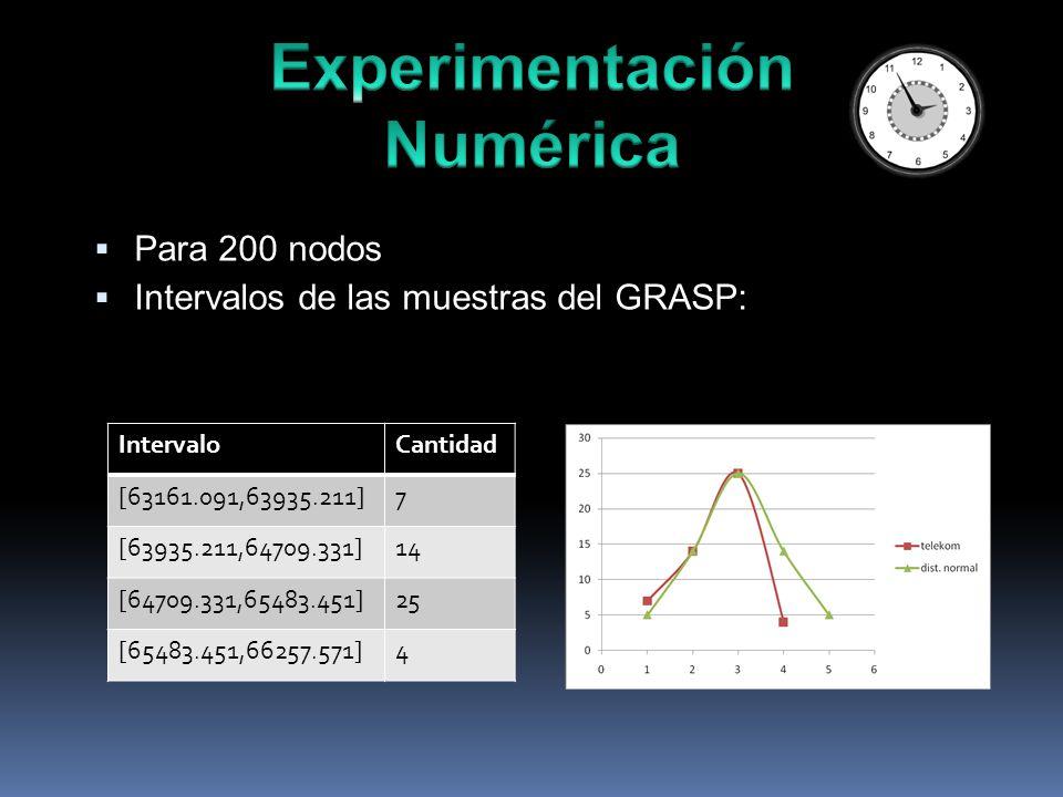 Para 200 nodos Intervalos de las muestras del GRASP: IntervaloCantidad [63161.091,63935.211]7 [63935.211,64709.331]14 [64709.331,65483.451]25 [65483.451,66257.571]4
