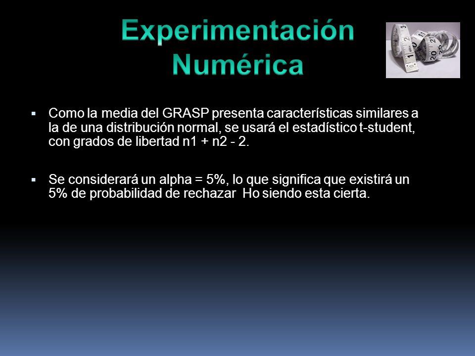 Como la media del GRASP presenta características similares a la de una distribución normal, se usará el estadístico t-student, con grados de libertad n1 + n2 - 2.