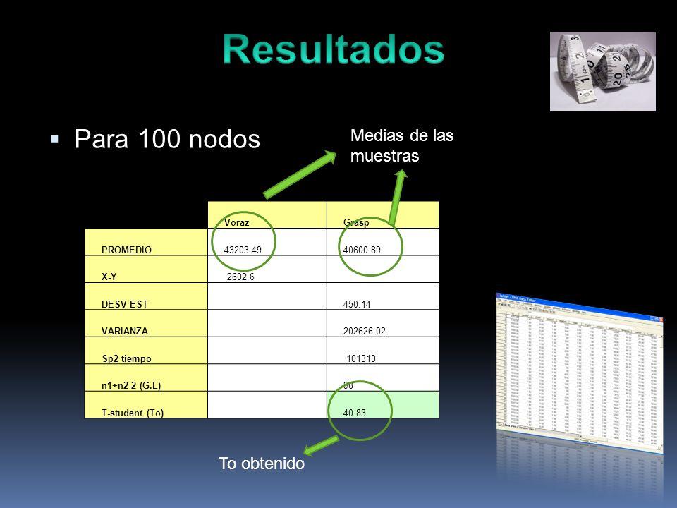 Para 100 nodos VorazGrasp PROMEDIO43203.4940600.89 X-Y 2602.6 DESV EST450.14 VARIANZA202626.02 Sp2 tiempo 101313 n1+n2-2 (G.L) 98 T-student (To) 40.83