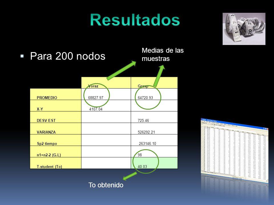 Para 200 nodos VorazGrasp PROMEDIO68827.9764720.93 X-Y 4107.04 DESV EST725.46 VARIANZA526292.21 Sp2 tiempo 263146.10 n1+n2-2 (G.L) 98 T-student (To) 40.03 Medias de las muestras To obtenido