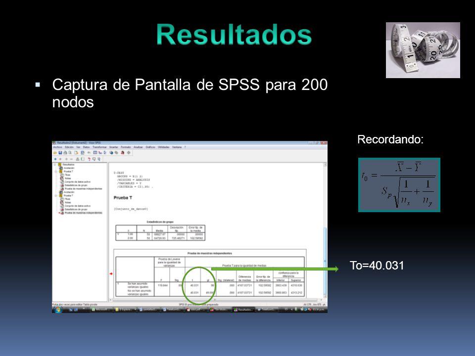 Captura de Pantalla de SPSS para 200 nodos Recordando: To=40.031