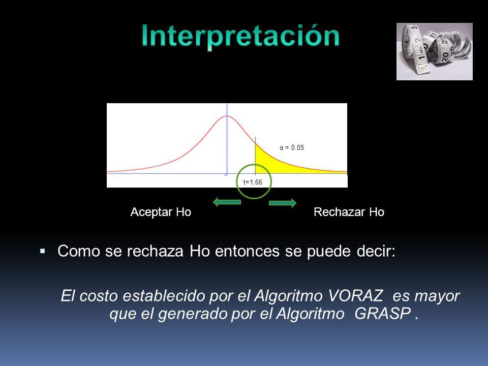 Como se rechaza Ho entonces se puede decir: El costo establecido por el Algoritmo VORAZ es mayor que el generado por el Algoritmo GRASP.