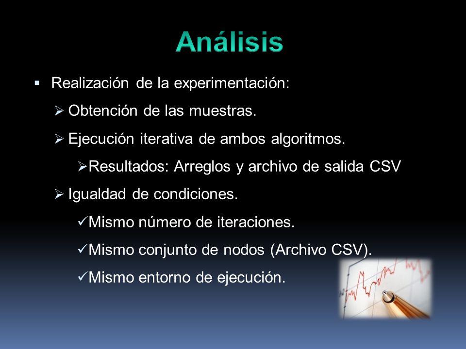 Realización de la experimentación: Obtención de las muestras. Ejecución iterativa de ambos algoritmos. Resultados: Arreglos y archivo de salida CSV Ig