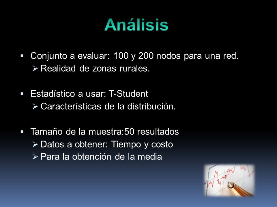 Conjunto a evaluar: 100 y 200 nodos para una red. Realidad de zonas rurales. Estadístico a usar: T-Student Características de la distribución. Tamaño