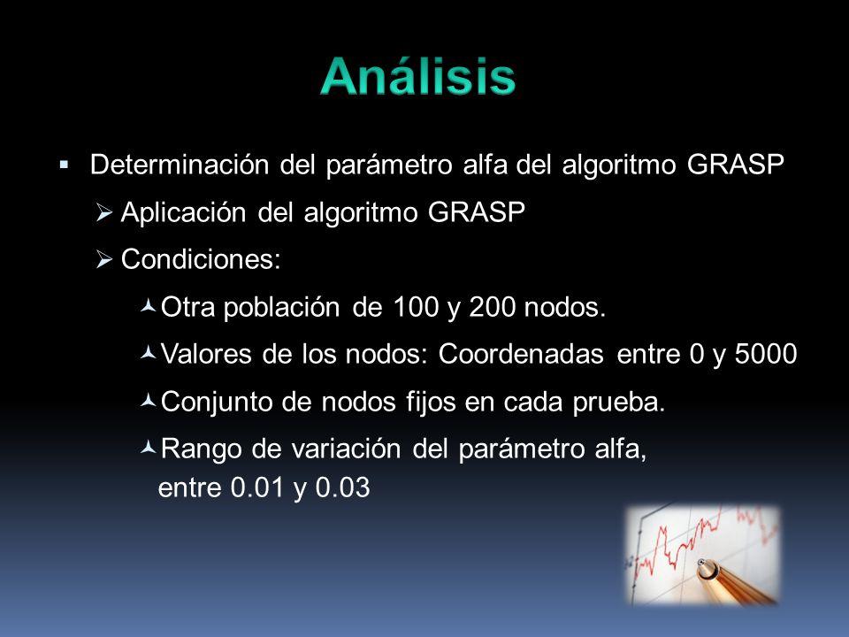 Determinación del parámetro alfa del algoritmo GRASP Aplicación del algoritmo GRASP Condiciones: Otra población de 100 y 200 nodos. Valores de los nod