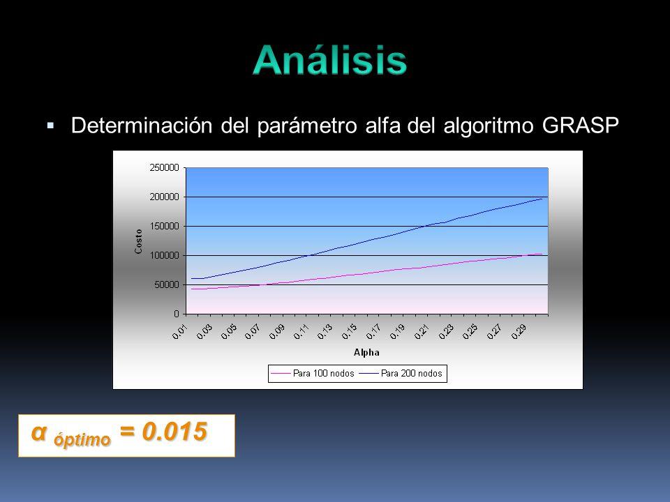 Determinación del parámetro alfa del algoritmo GRASP α óptimo = 0.015