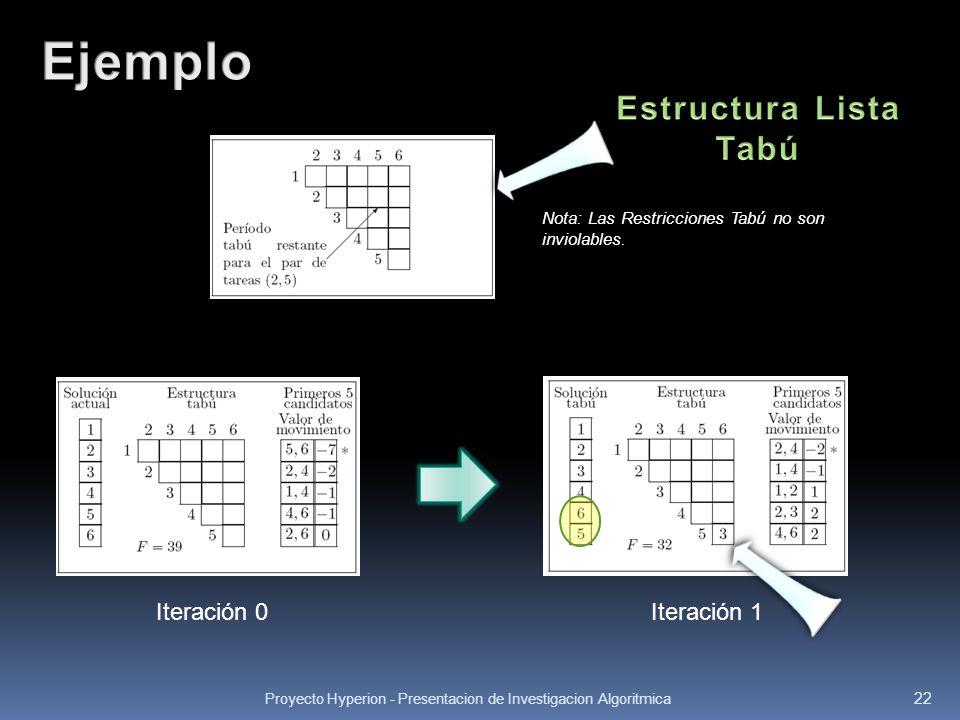 Proyecto Hyperion - Presentacion de Investigacion Algoritmica 22 Iteración 1Iteración 0 Nota: Las Restricciones Tabú no son inviolables.