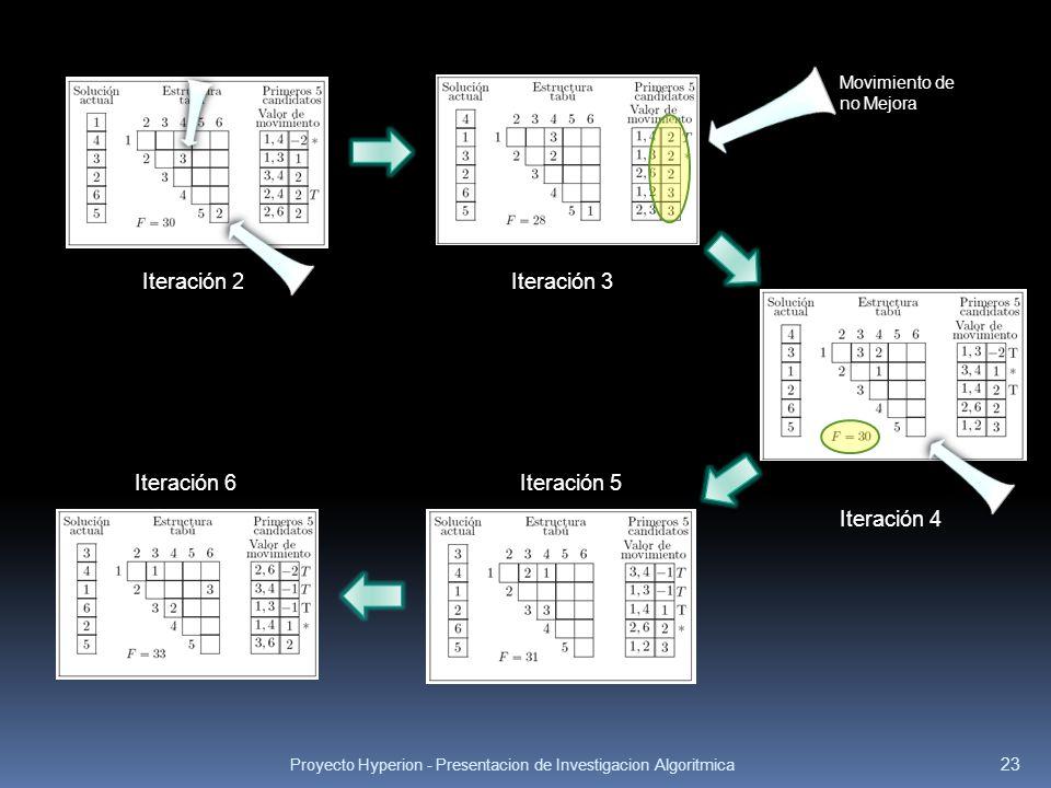 Proyecto Hyperion - Presentacion de Investigacion Algoritmica 23 Iteración 2Iteración 3 Movimiento de no Mejora Iteración 4 Iteración 6Iteración 5
