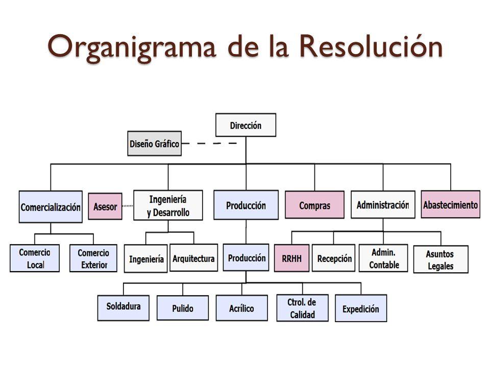 Organigrama de la Resolución