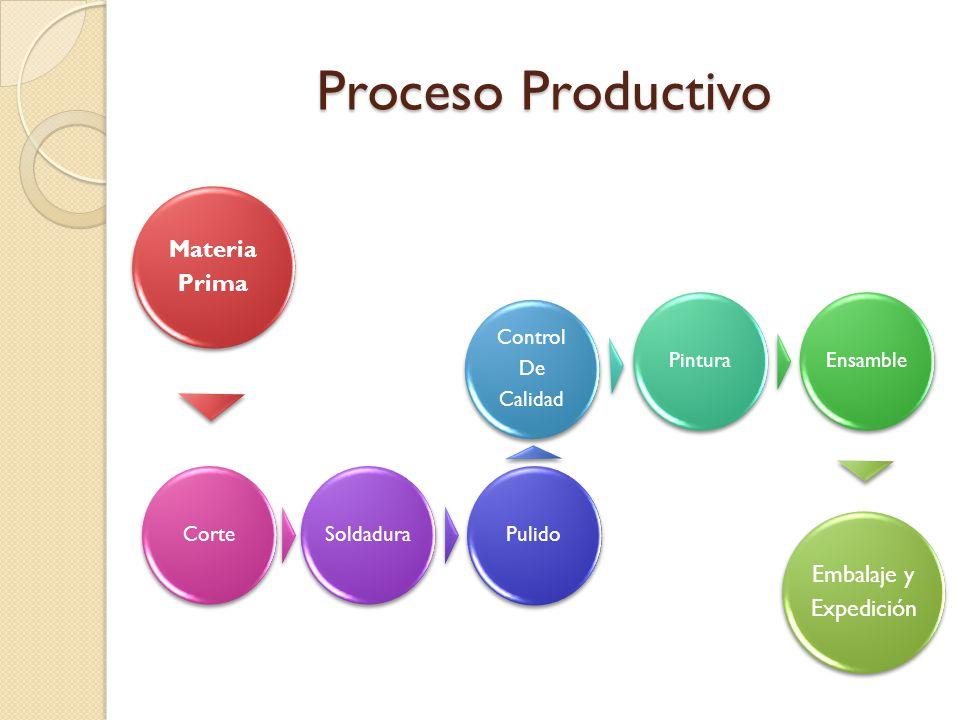 Proceso Productivo Materia Prima CorteSoldaduraPulido Control De Calidad PinturaEnsamble Embalaje y Expedición