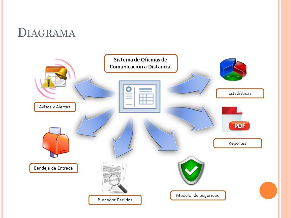 D IAGRAMA Avisos y Alertas Bandeja de Entrada Módulo de Seguridad Buscador Pedidos Sistema de Oficinas de Comunicación a Distancia.