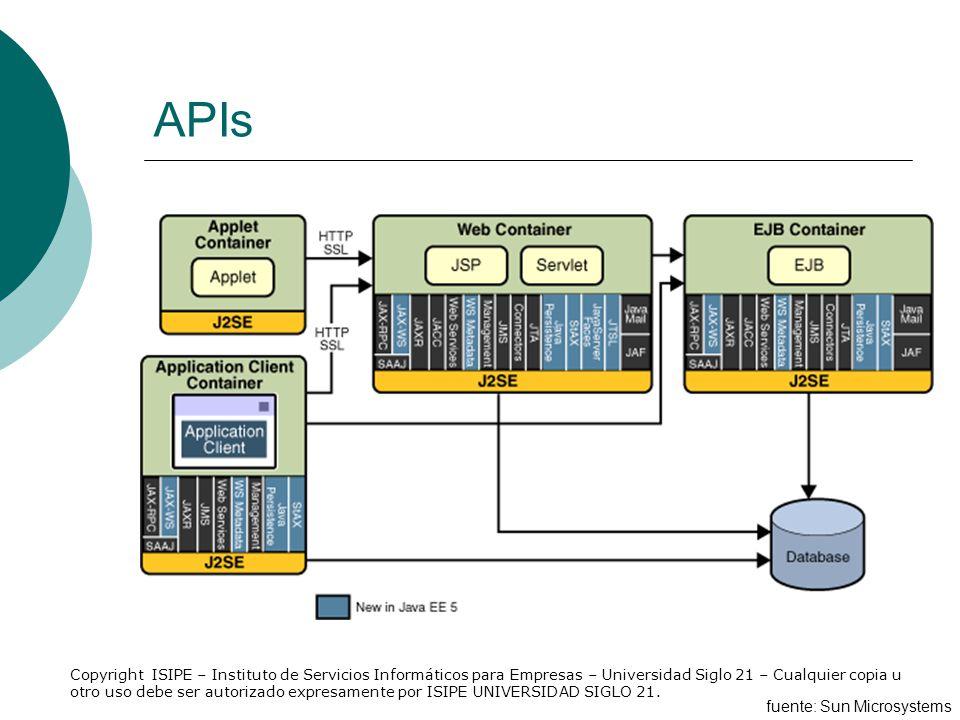 APIs fuente: Sun Microsystems Copyright ISIPE – Instituto de Servicios Informáticos para Empresas – Universidad Siglo 21 – Cualquier copia u otro uso