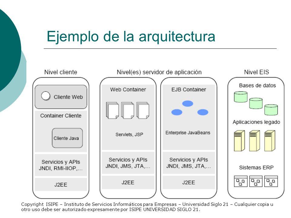 Ejemplo de la arquitectura Copyright ISIPE – Instituto de Servicios Informáticos para Empresas – Universidad Siglo 21 – Cualquier copia u otro uso deb