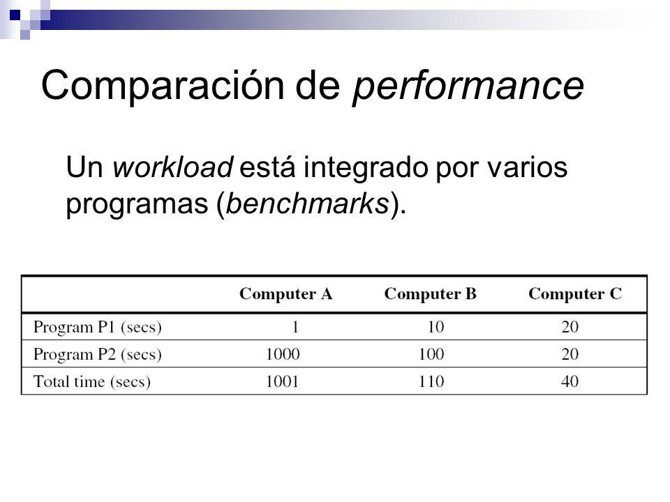 Comparación de performance Un workload está integrado por varios programas (benchmarks).
