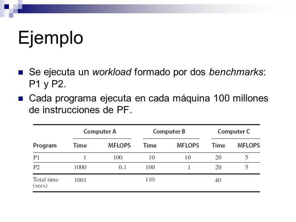 Ejemplo Se ejecuta un workload formado por dos benchmarks: P1 y P2. Cada programa ejecuta en cada máquina 100 millones de instrucciones de PF.