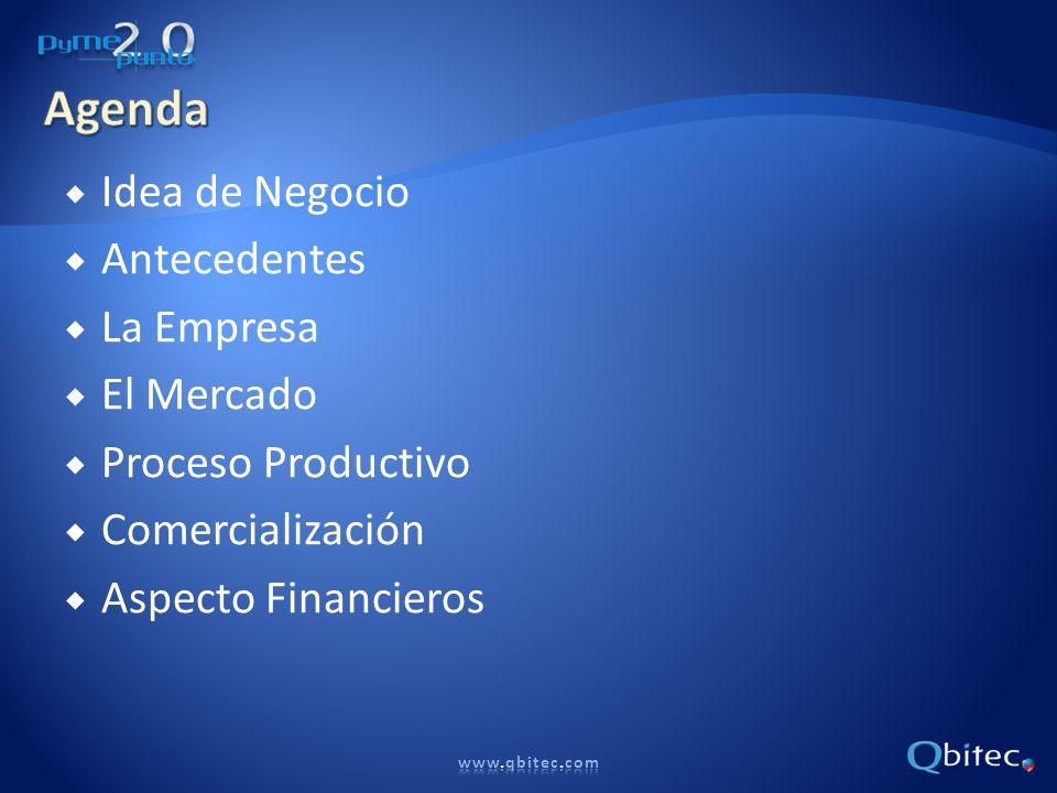 Idea de Negocio Antecedentes La Empresa El Mercado Proceso Productivo Comercialización Aspecto Financieros