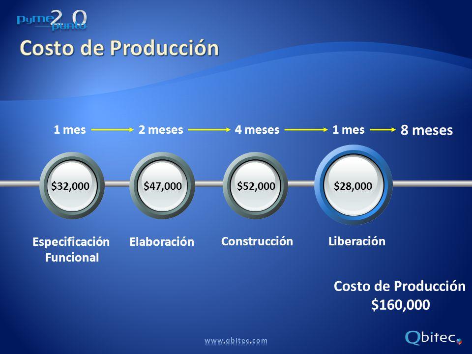 1 mes2 meses4 meses 8 meses Especificación Funcional Elaboración ConstrucciónLiberación 1 mes $32,000$47,000$52,000$28,000 Costo de Producción $160,000
