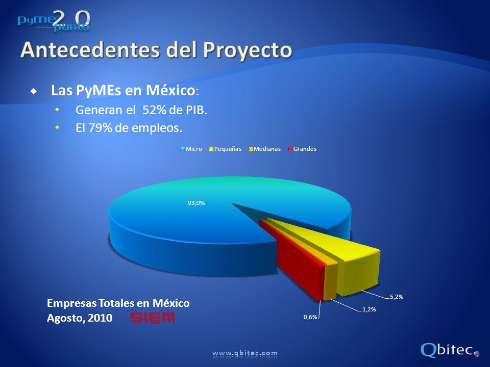 Las PyMEs en México : Generan el 52% de PIB. El 79% de empleos.